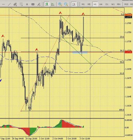 торговые стратегии для минутного графика
